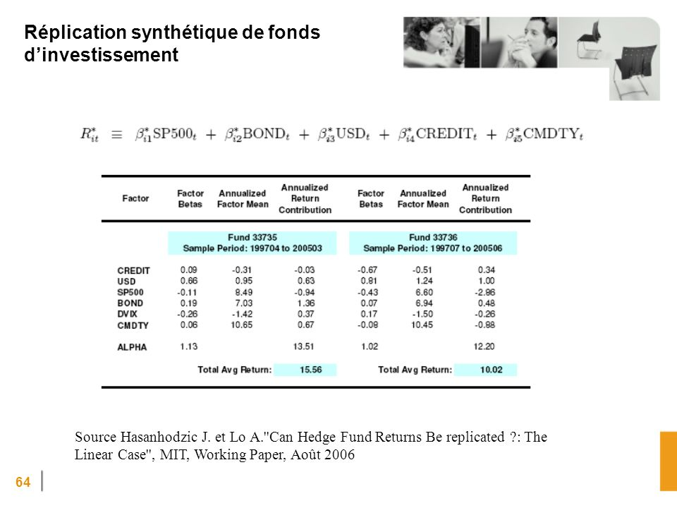 Réplication synthétique de fonds d'investissement