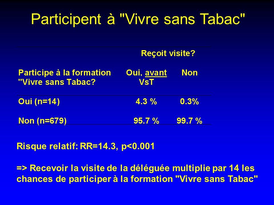 Participent à Vivre sans Tabac
