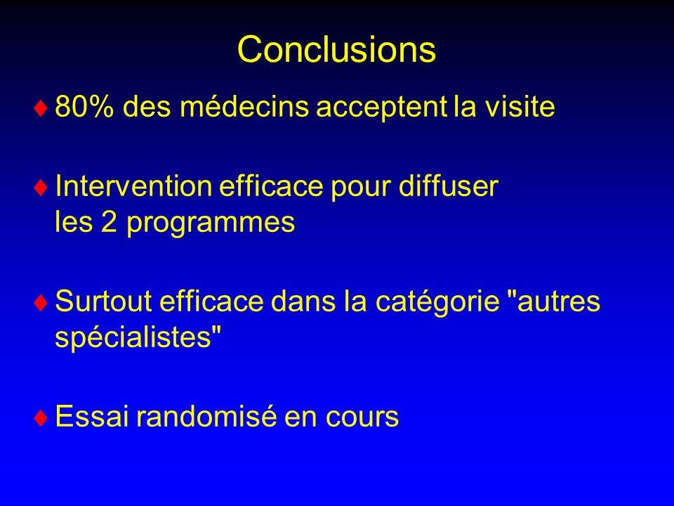 Conclusions 80% des médecins acceptent la visite