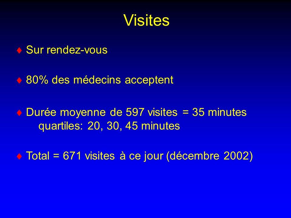 Visites Sur rendez-vous 80% des médecins acceptent