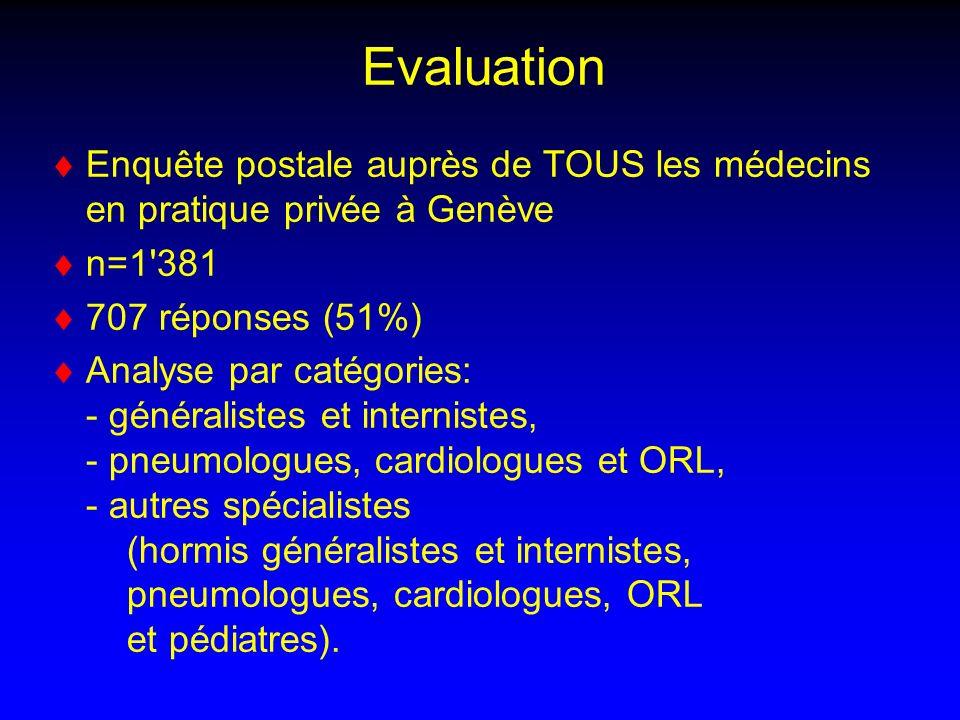 Evaluation Enquête postale auprès de TOUS les médecins en pratique privée à Genève. n=1 381. 707 réponses (51%)