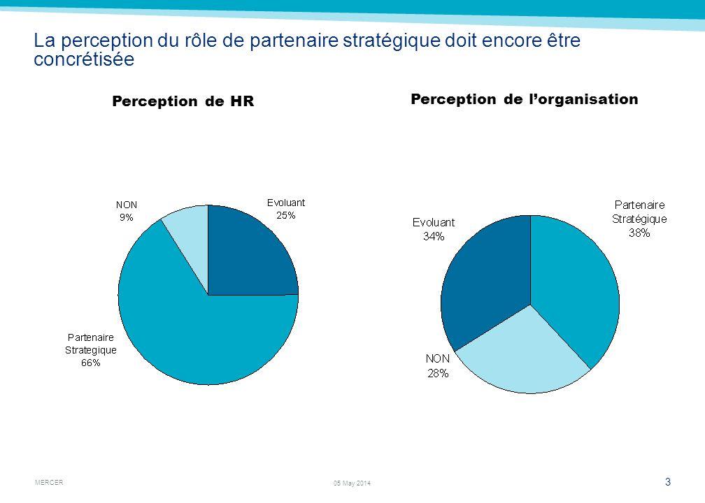 Plus de 65% se considèrent partenaire stratégique Mais ils ne consacrent que seulement 15% de leur temps à des activités stratégiques.