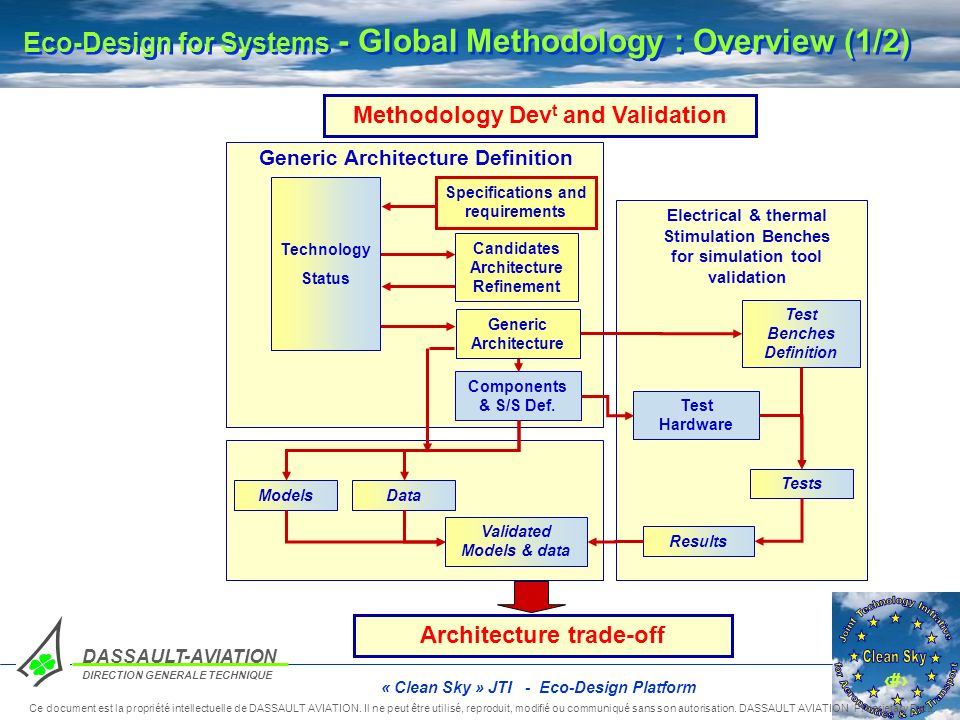 Eco-Design for Systems - Global Methodology : Overview (1/2)