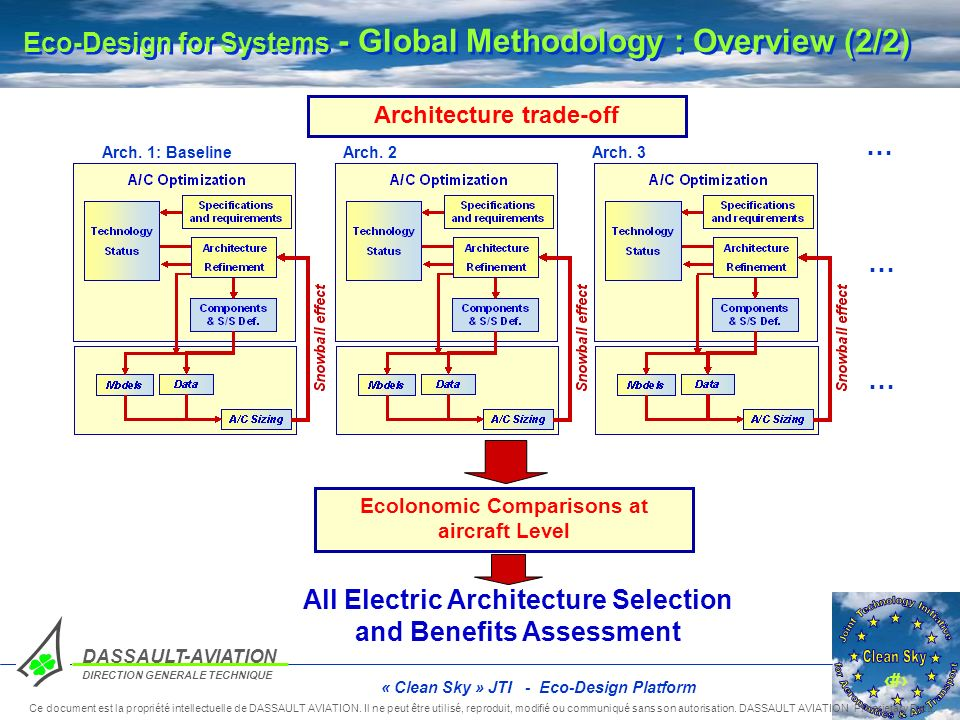 Eco-Design for Systems - Global Methodology : Overview (2/2)
