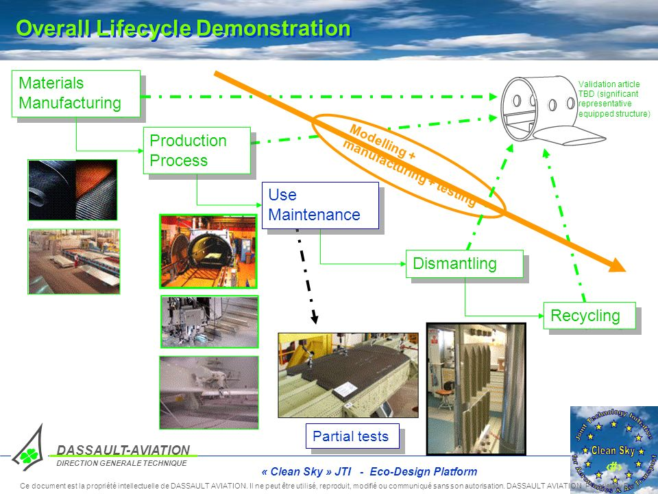 Overall Lifecycle Demonstration