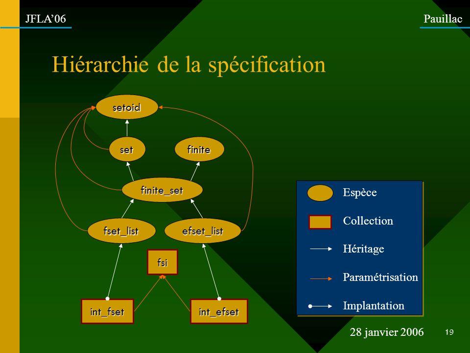 Hiérarchie de la spécification