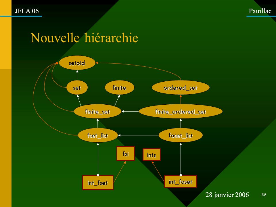 Nouvelle hiérarchie setoid set finite_set finite fset_list int_fset