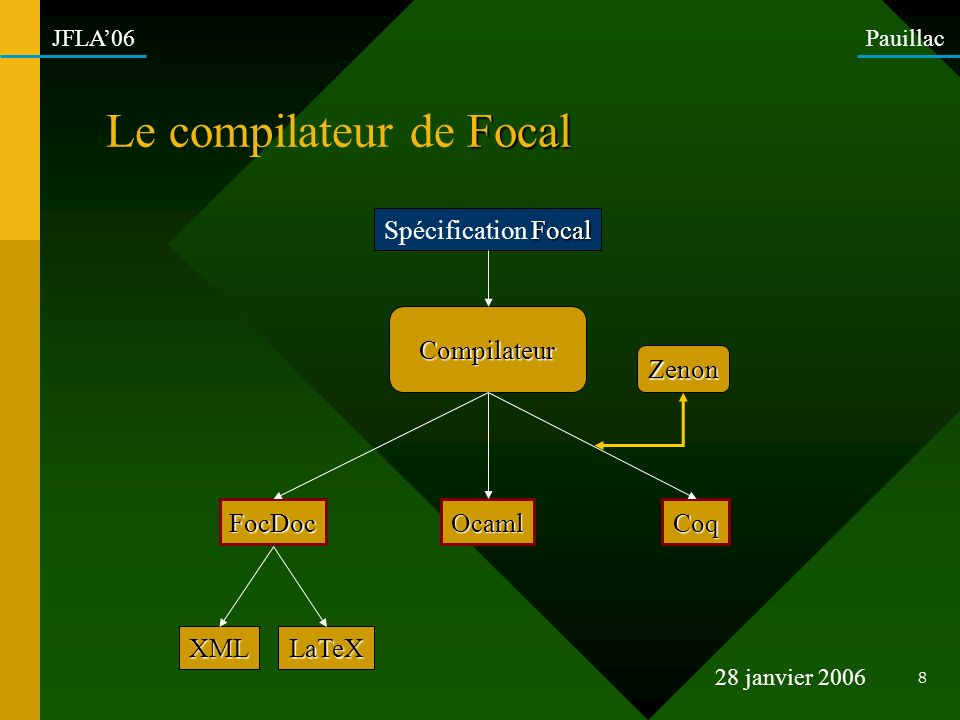 Le compilateur de Focal