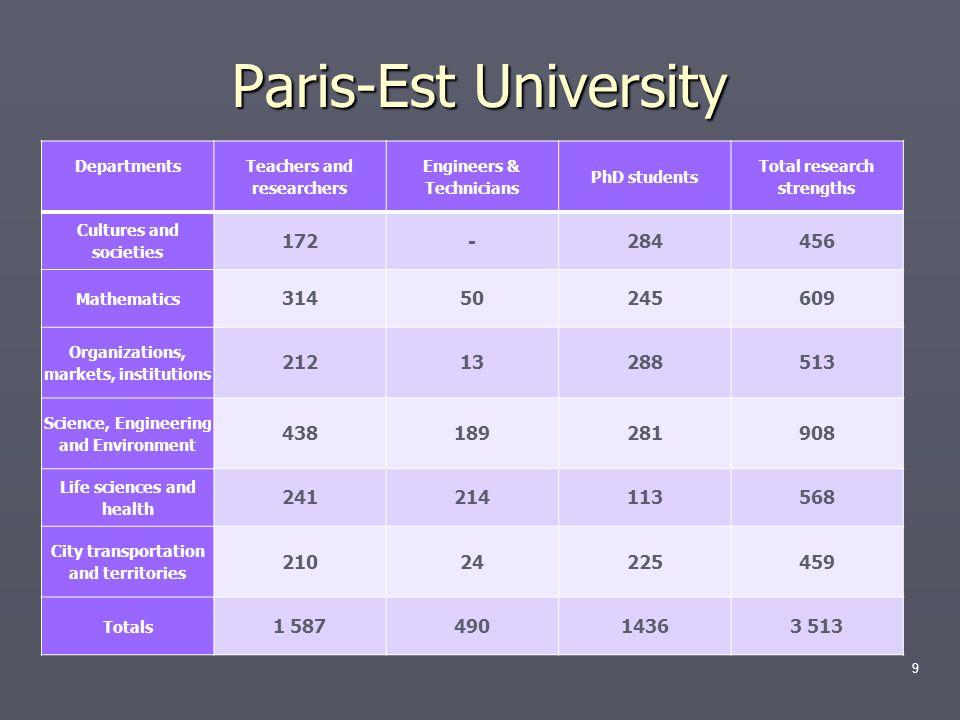 Paris-Est University 172 - 284 456 314 50 245 609 212 13 288 513 438