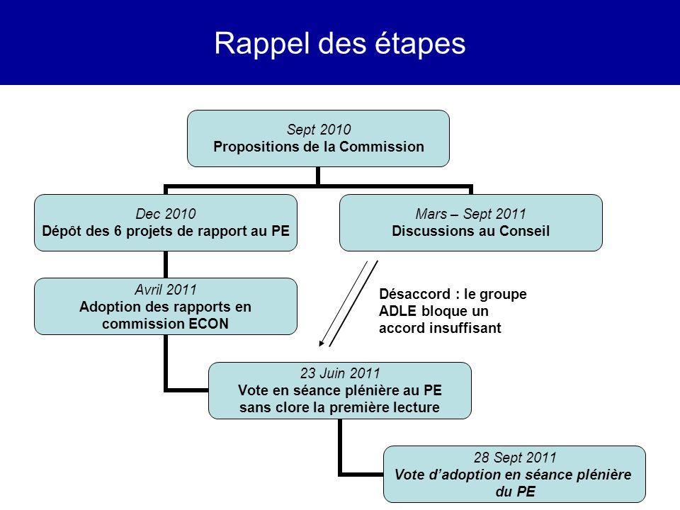 Rappel des étapes Désaccord : le groupe ADLE bloque un accord insuffisant