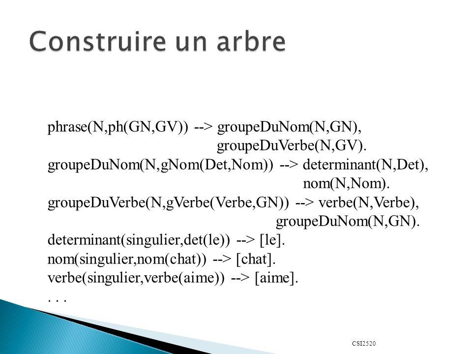 Construire un arbre phrase(N,ph(GN,GV)) --> groupeDuNom(N,GN),