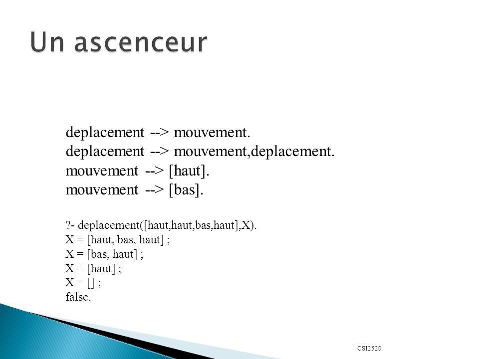 Un ascenceur deplacement --> mouvement.