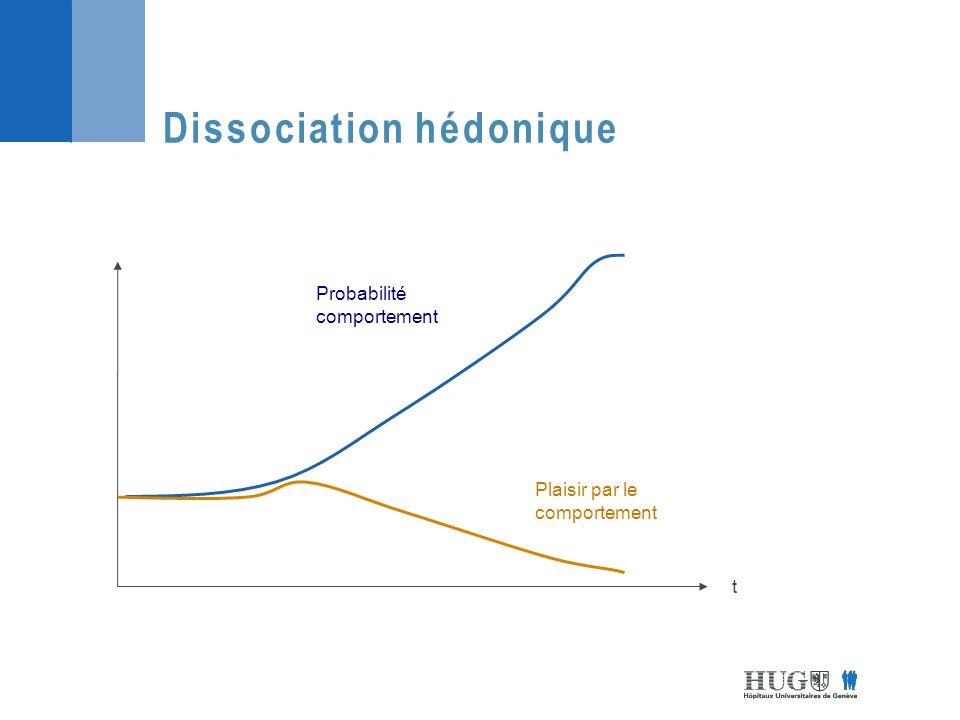 Dissociation hédonique
