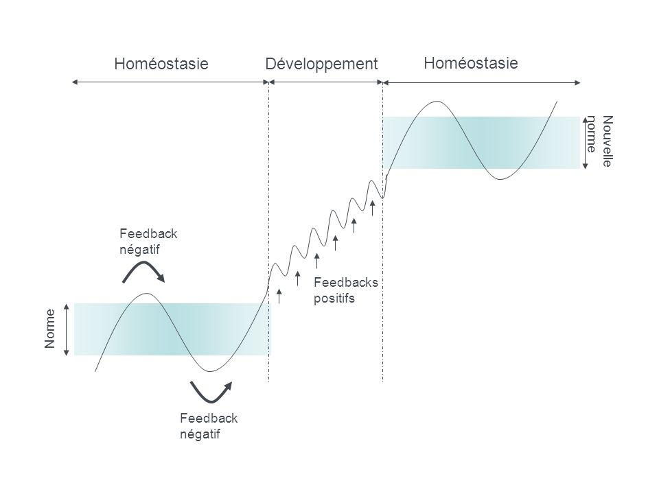Homéostasie Développement Homéostasie Nouvelle norme Feedback négatif