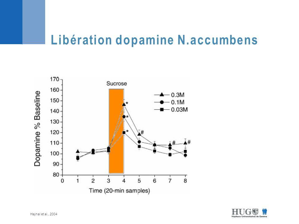Libération dopamine N.accumbens