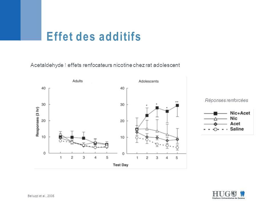 Effet des additifs Acetaldehyde  effets renfocateurs nicotine chez rat adolescent. Réponses renforcées.