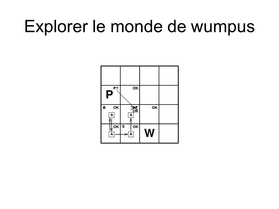 Explorer le monde de wumpus