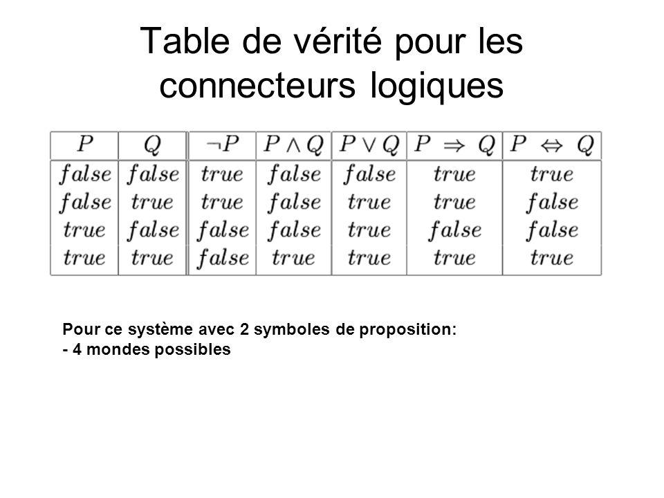 Table de vérité pour les connecteurs logiques