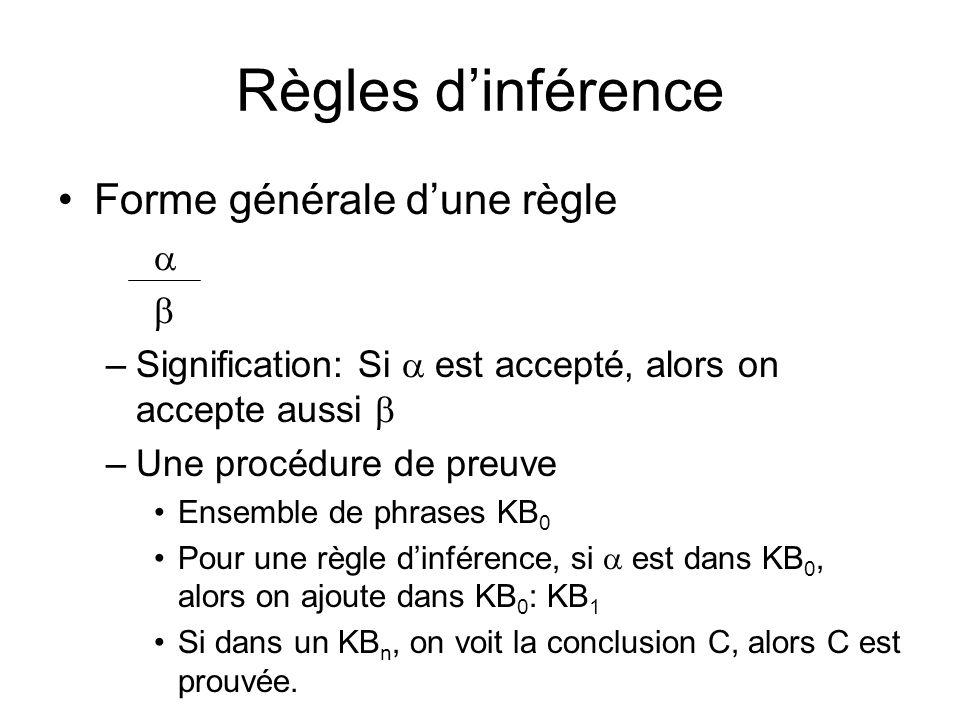 Règles d'inférence Forme générale d'une règle a b