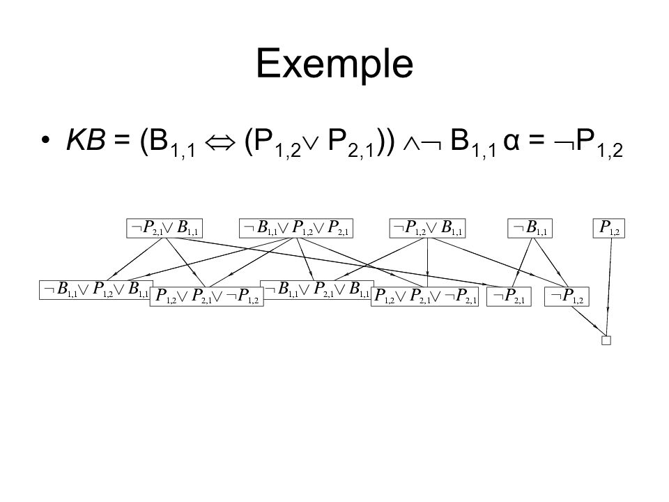 Exemple KB = (B1,1  (P1,2 P2,1))  B1,1 α = P1,2