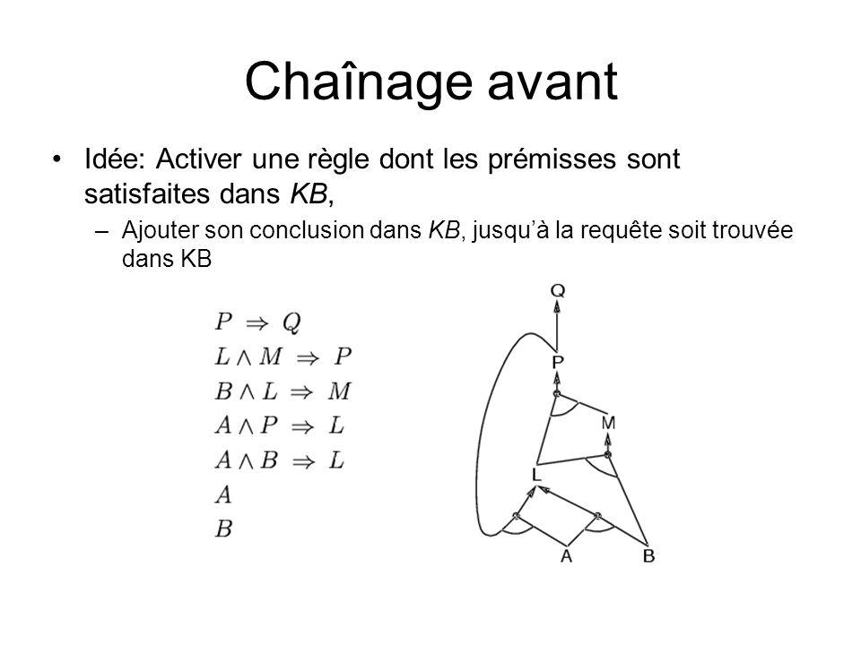 Chaînage avant Idée: Activer une règle dont les prémisses sont satisfaites dans KB,