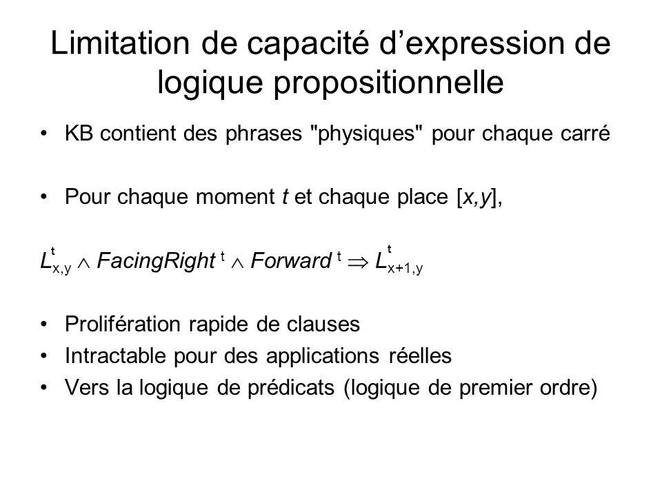 Limitation de capacité d'expression de logique propositionnelle