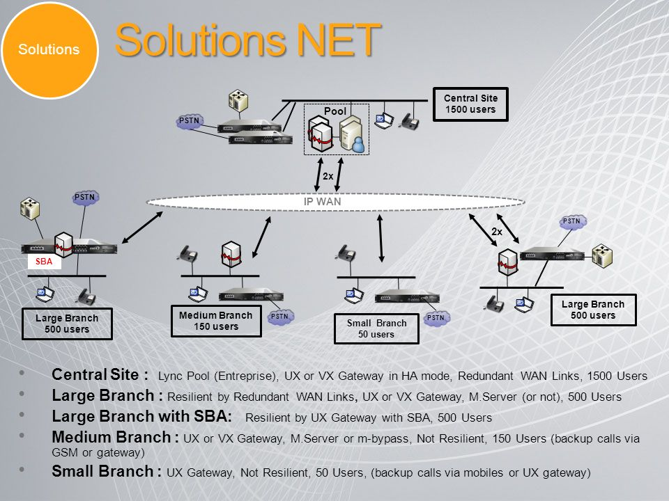Solutions Solutions NET. Central Site 1500 users. Pool. PSTN. 2x. PSTN. IP WAN. PSTN. 2x. SBA.