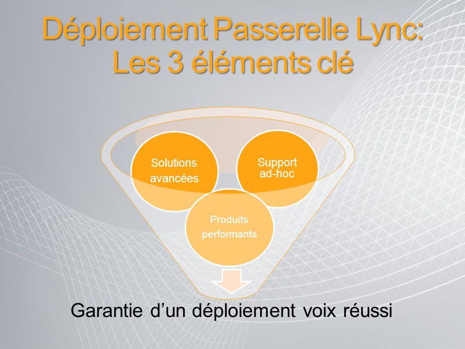 Déploiement Passerelle Lync: Les 3 éléments clé