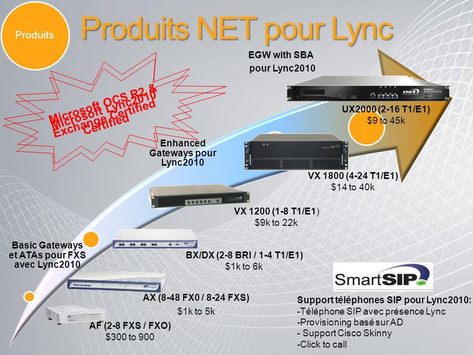 Produits NET pour Lync Microsoft OCS R2 & Microsoft Lync2010
