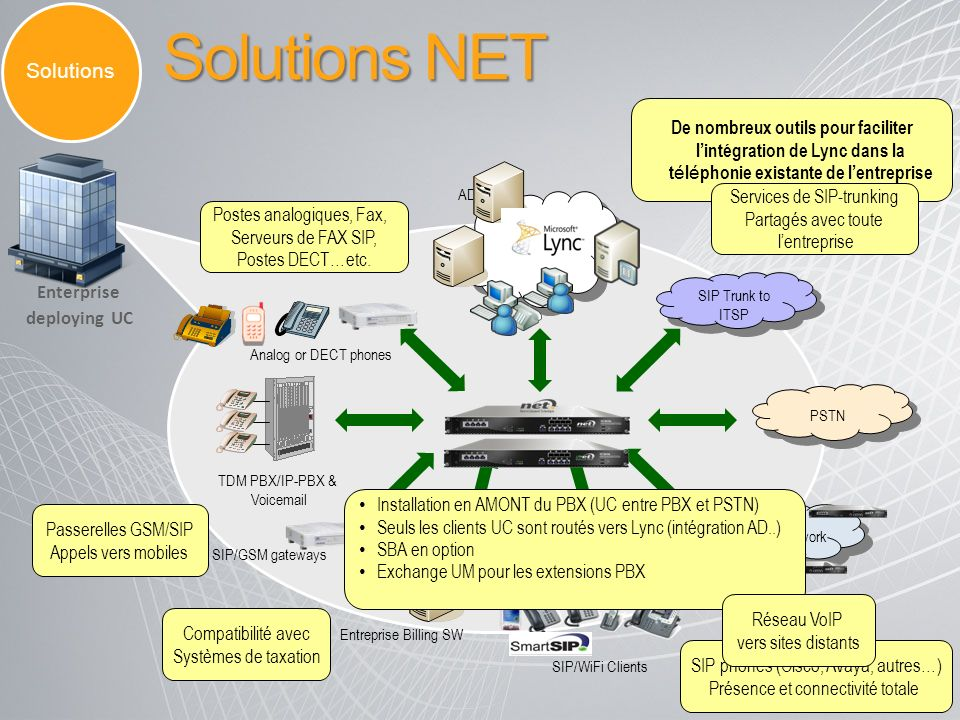 Solutions NET Solutions