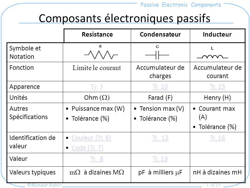 Composants électroniques passifs