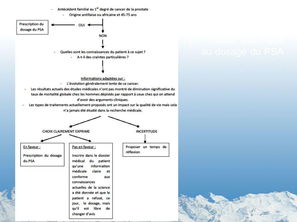 Proposition de hiérarchisation de l'information spécifique au dosage du PSA