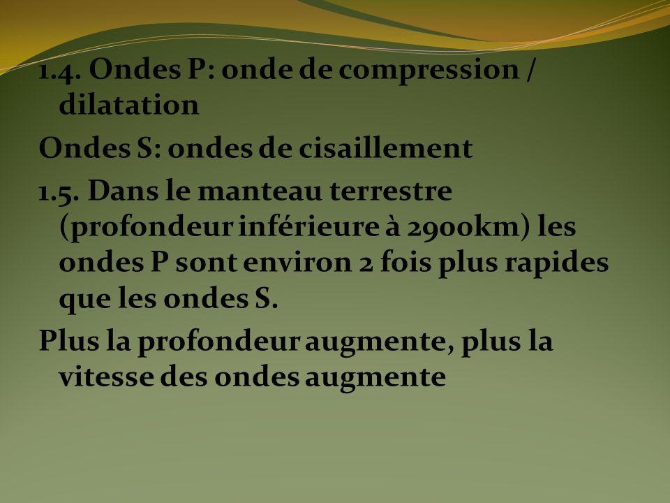1.4. Ondes P: onde de compression / dilatation Ondes S: ondes de cisaillement 1.5.