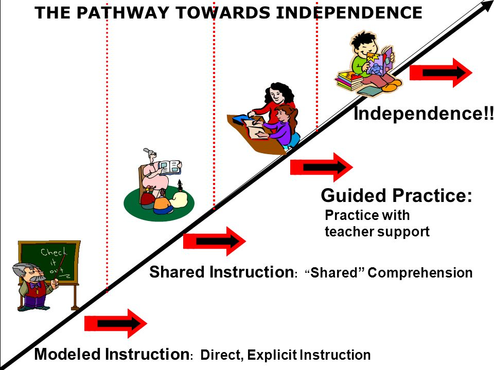 THE PATHWAY TOWARDS INDEPENDENCE