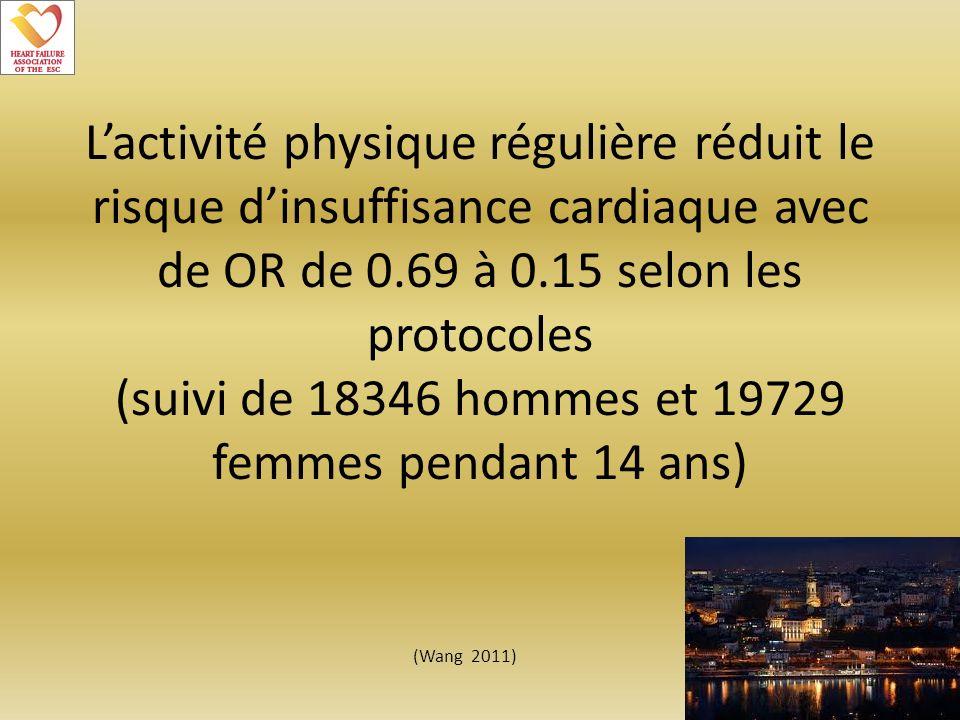 L'activité physique régulière réduit le risque d'insuffisance cardiaque avec de OR de 0.69 à 0.15 selon les protocoles (suivi de 18346 hommes et 19729 femmes pendant 14 ans)