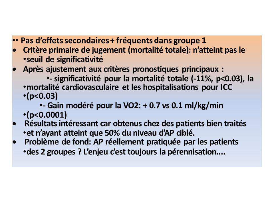 • Pas d'effets secondaires + fréquents dans groupe 1
