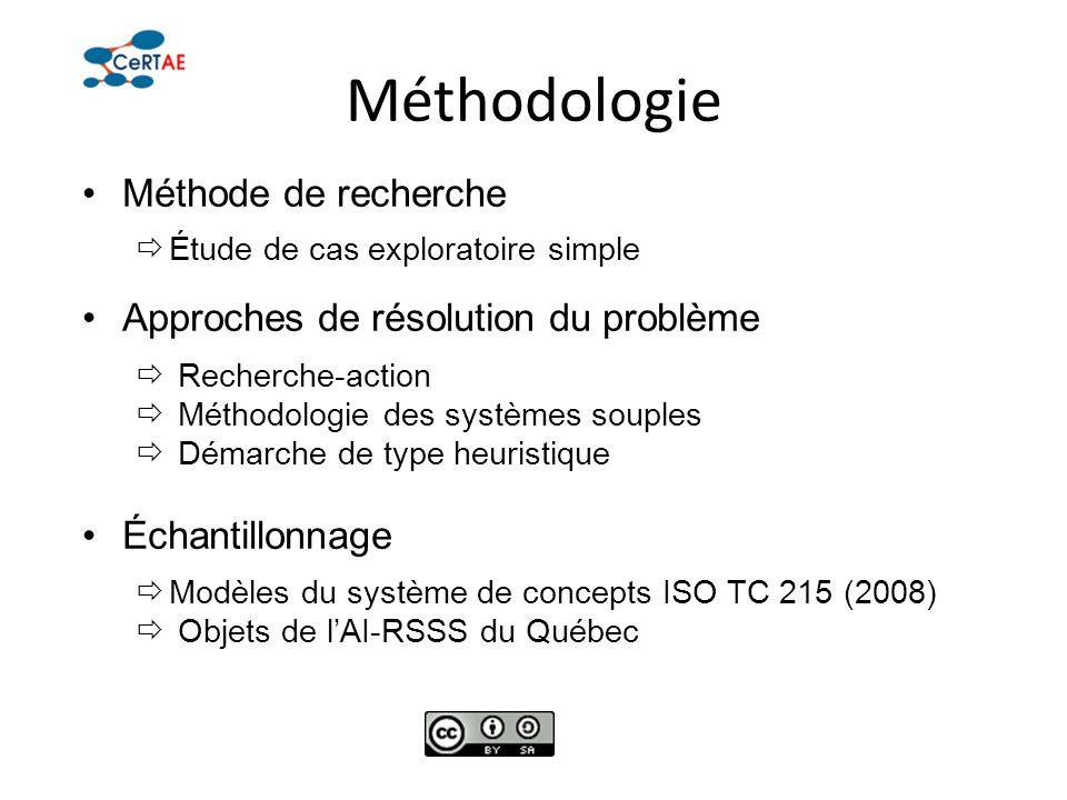 Méthodologie Méthode de recherche Approches de résolution du problème