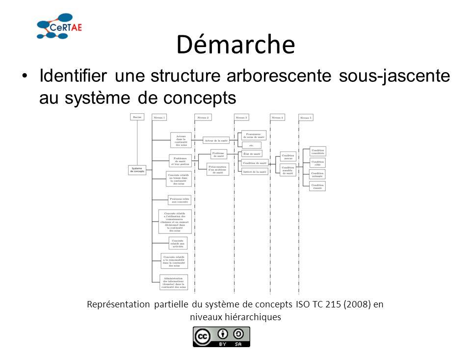 Démarche Identifier une structure arborescente sous-jascente au système de concepts.