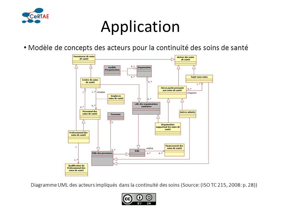 Application Modèle de concepts des acteurs pour la continuité des soins de santé.