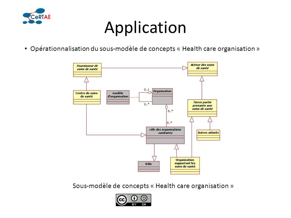 Application Opérationnalisation du sous-modèle de concepts « Health care organisation » Sous-modèle de concepts « Health care organisation »