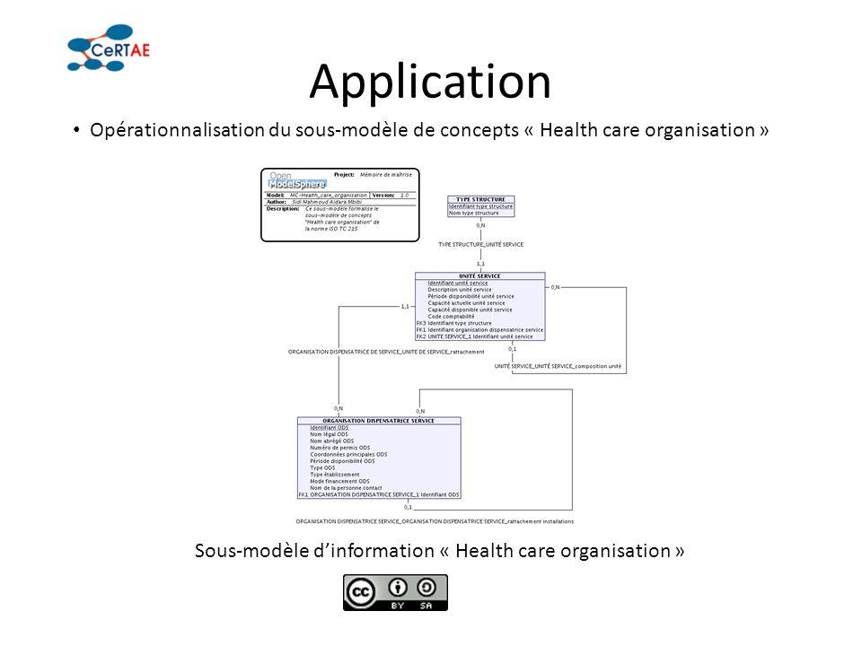 Application Opérationnalisation du sous-modèle de concepts « Health care organisation » Sous-modèle d'information « Health care organisation »