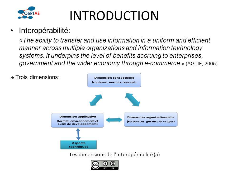 Les dimensions de l'interopérabilité (a)
