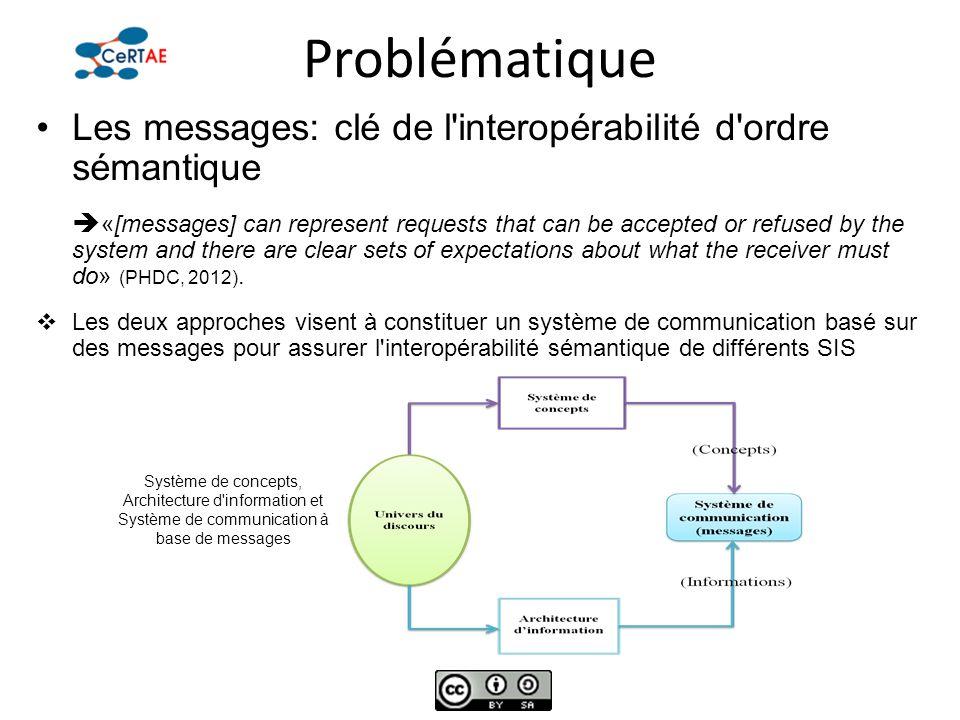 Problématique Les messages: clé de l interopérabilité d ordre sémantique.
