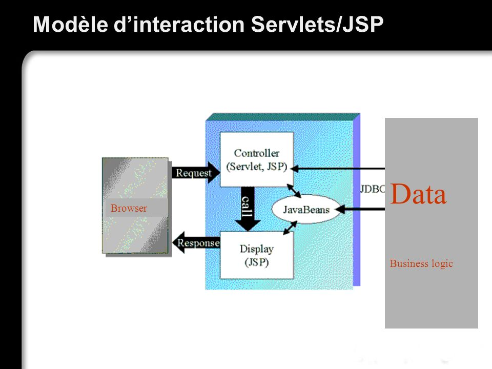 Modèle d'interaction Servlets/JSP