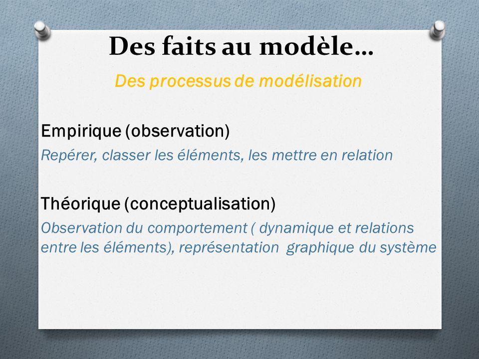 Des processus de modélisation