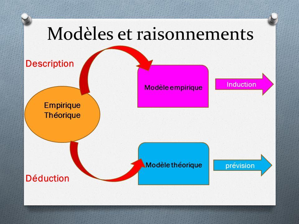 Modèles et raisonnements