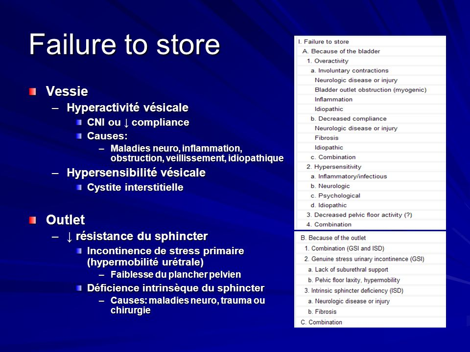 Failure to store Vessie Outlet Hyperactivité vésicale