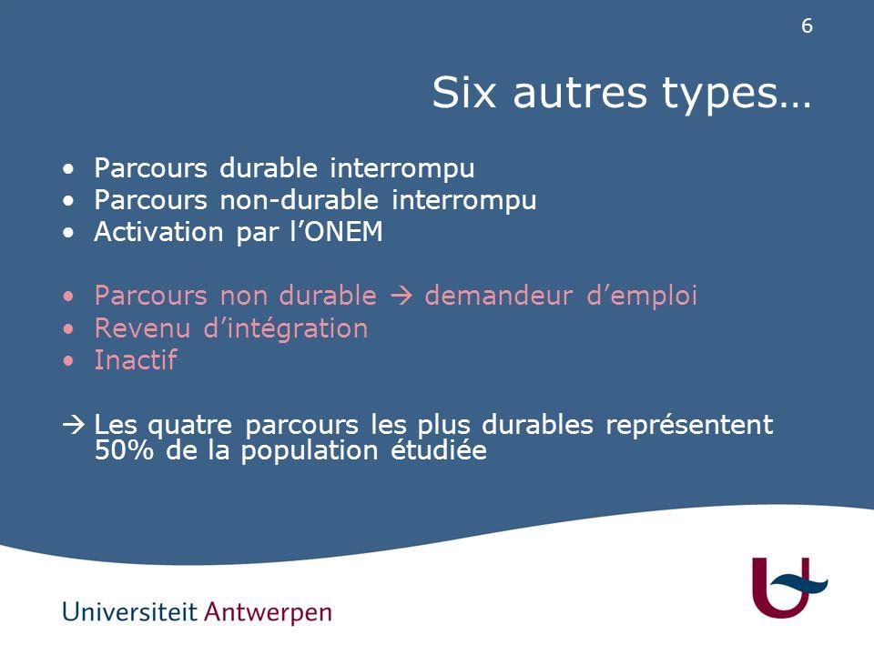 Sept types de parcours Typologie des carrières % du total
