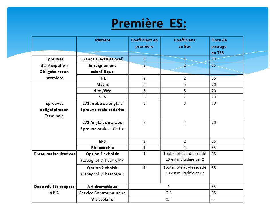 Première ES: Matière Coefficient en première Coefficient au Bac
