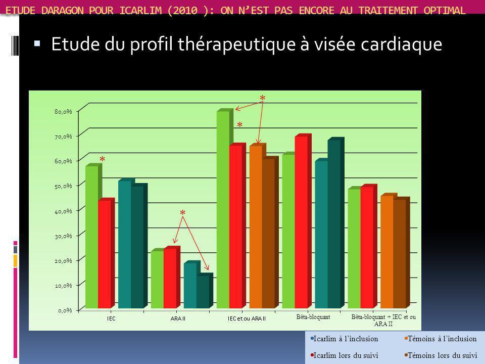 Etude du profil thérapeutique à visée cardiaque
